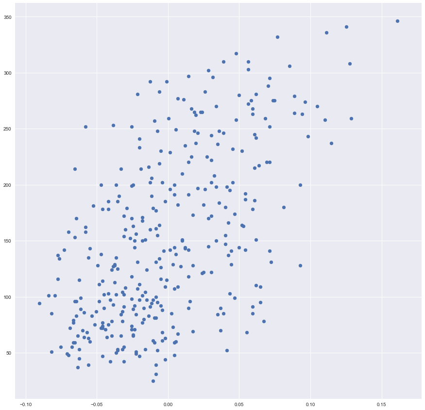 Linear Regression: Implementation, Hyperparameters